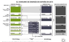 consumoenergia2014 _280