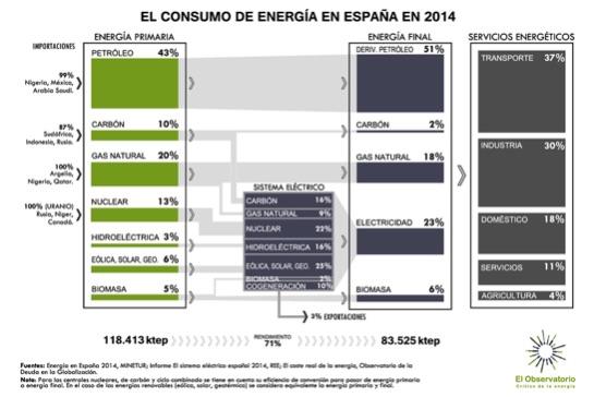 consumoenergia2014