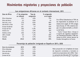 tabla movimientos migratorios280
